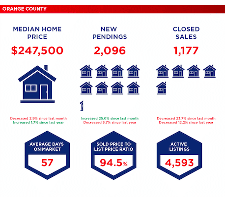 Selling your home in Central Florida - Orange County January 2019 Market Data