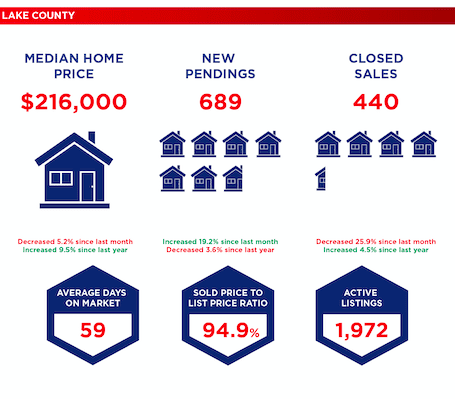 Selling your home in Central Florida - Lake County January 2019 Market Data