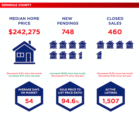 Selling your home in Central Florida - Seminole County January 2019 Market Data