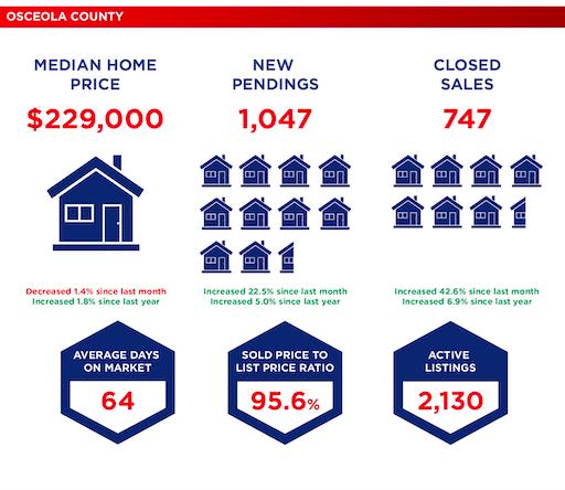Market Data - Osceola County - March 2019