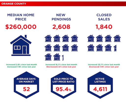 Market Data - Orange County - March 2019